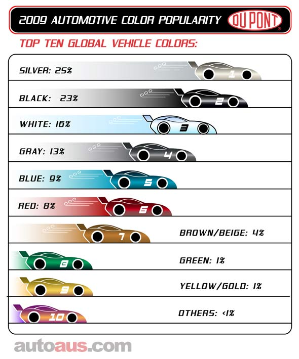 WORLD-TOP-TEN_COLOUR-CHART